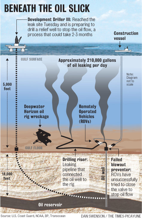 Gulf Oil Spill – 2 Million Gallons – Per Day? – SkyTruth Oil Well Schematic Flow Diagram on
