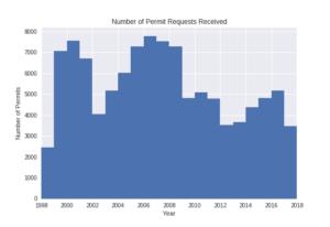 Total number of oil and gas drilling permits applied for in Wyoming.