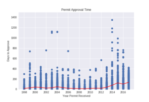 Figure 6. Permit approval time arranged by year of application.