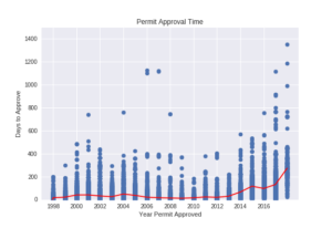 Figure 7. Permit approval time arranged by year of approval.